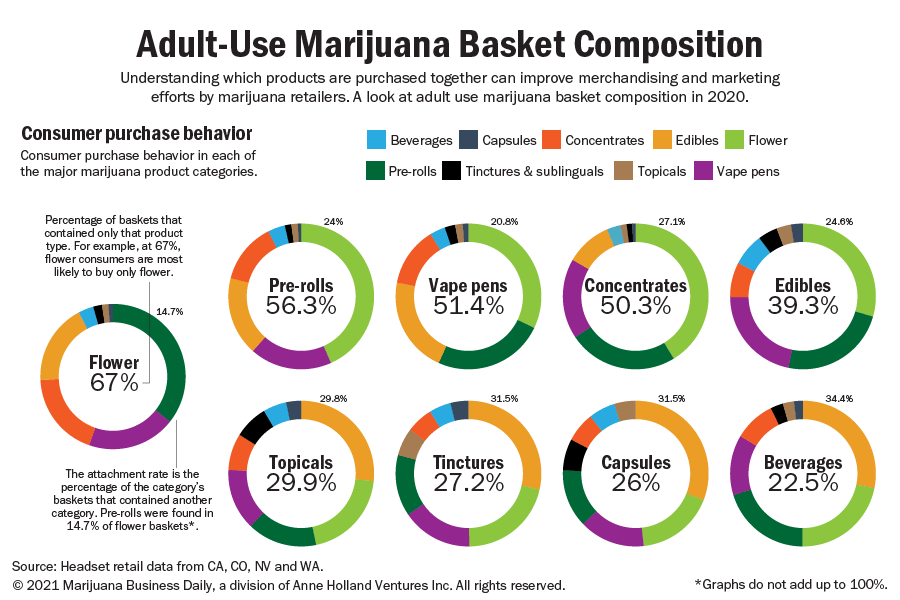 Adult-use marijuana basket composition highlights consumer buying trends in 2020