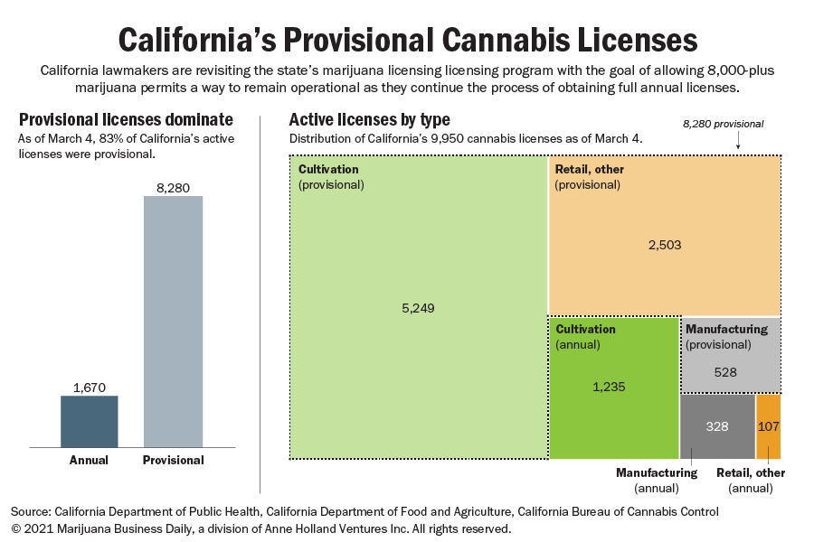 California's provisional marijuana licensing crisis resurfaces