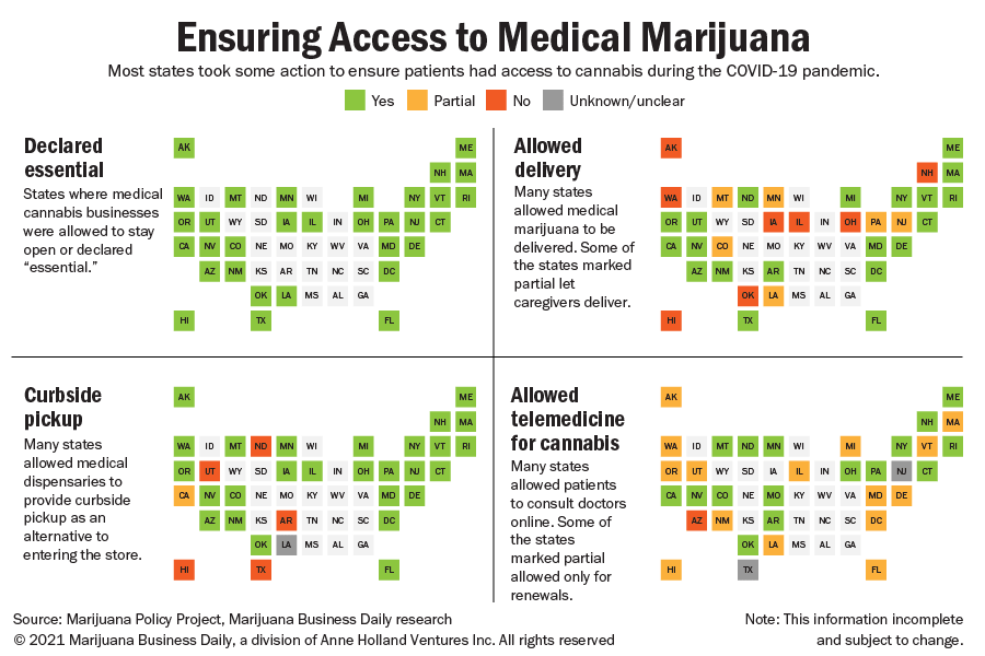 A cartogram showing actions states took to provide patients access to cannabis during the pandemic.