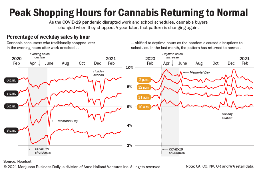A line chart showing how the peak cannabis shopping hours changed during the COVID-19 pandemic.