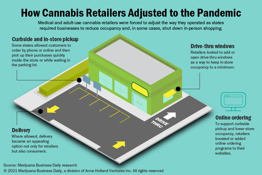 An illustration showing the changes cannabis retailers made as they adjusted to the pandemic.