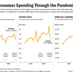 Charts showing retail sales versus spending on alcohol and cannabis products.