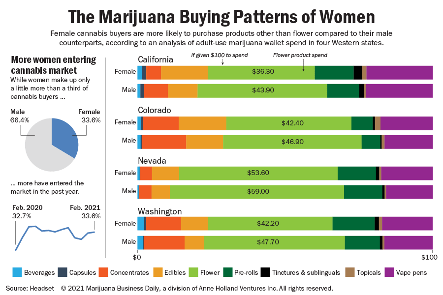 Bar charts showing the marijuana wallet spend of women as compared to men.