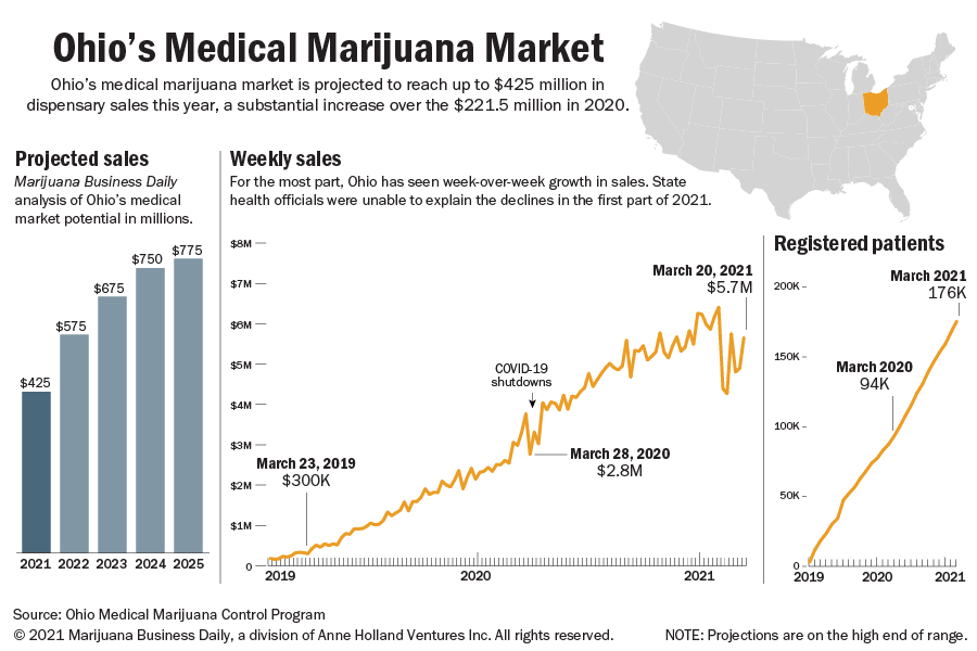 Charts showing the current and future sales for Ohio's medical marijuana market.