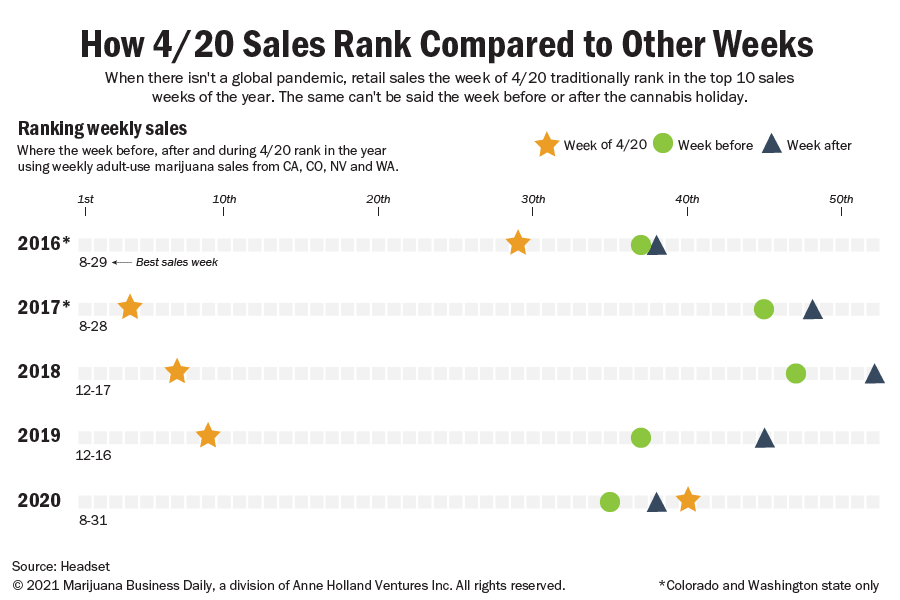 Chart showing where 4-20 ranks in the year for total sales.