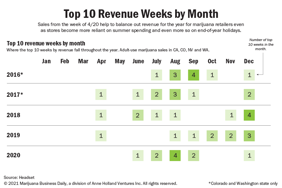 Top ten revenue weeks by month for adult-use marijuana sales.