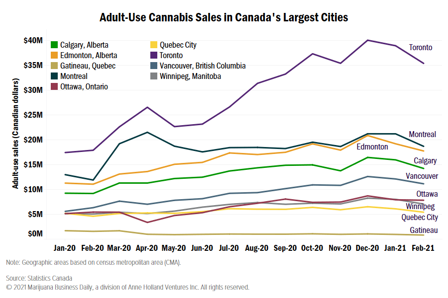 Canadian cannabis sales, Cannabis sales decline in every large Canadian city in February