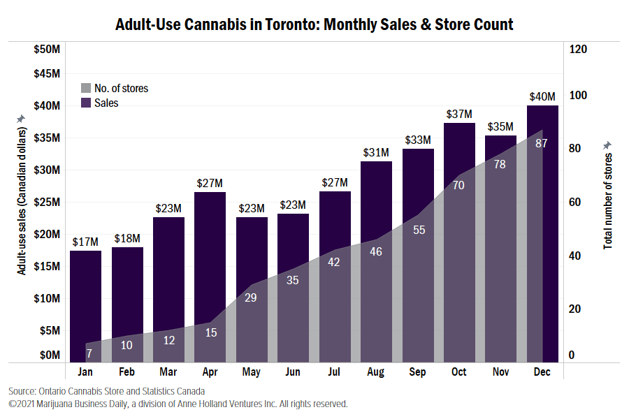 Canadian cannabis spending, Here's how much legal cannabis is being sold in Canada's biggest cities