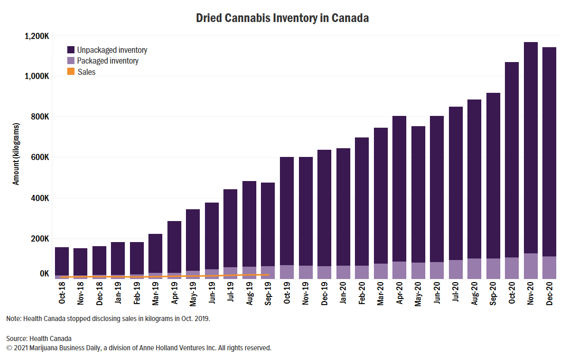 , Canada's unsold cannabis inventory levels off at 1.1 billion grams