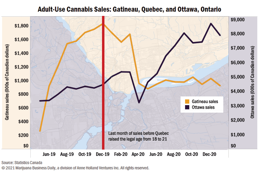 A chart showing adult-use cannabis sales in Gatineau and Ottawa Canada.