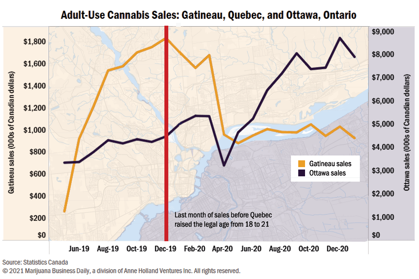 Quebec marijuana sales, Cannabis sales in Quebec border city collapse after province hikes age requirement