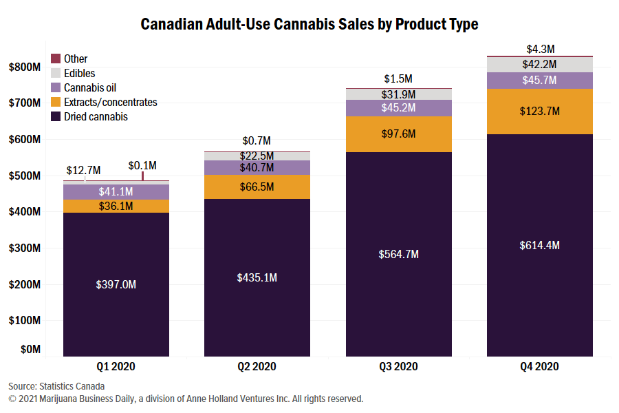Canadian cannabis edibles, Canadian cannabis edibles sales top CA$100 million in first year