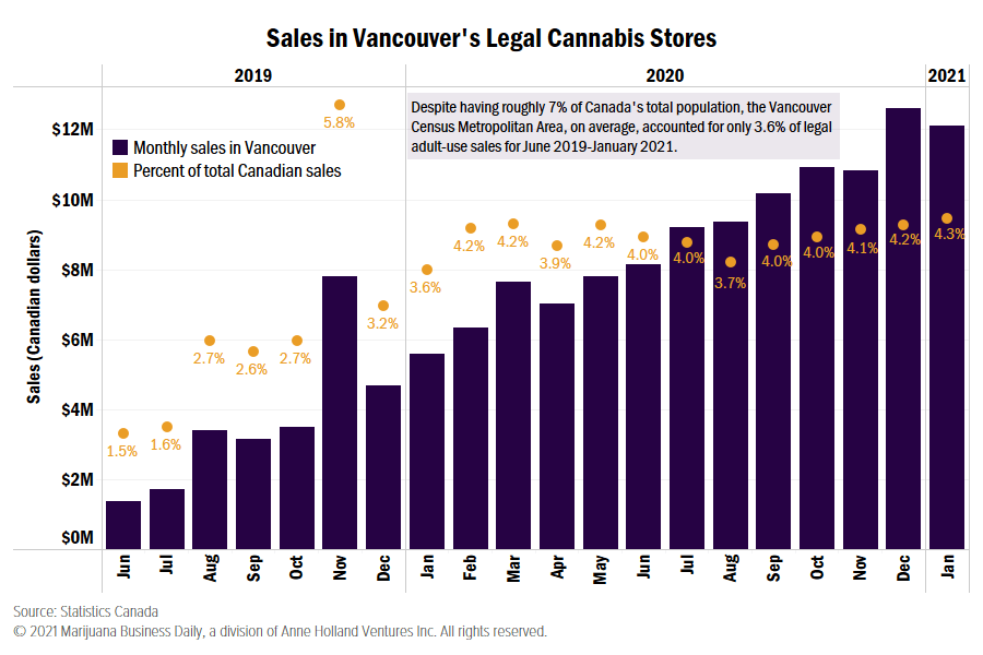 , Vancouver last in per-capita legal cannabis spending among major Canadian metro areas