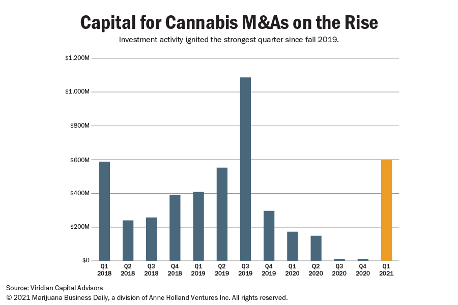 A chart showing the amount of investment capital for cannabis M&A.