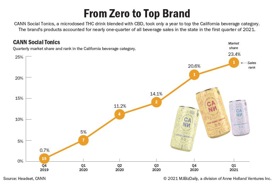 marijuana branding, Branding pays off for marijuana companies