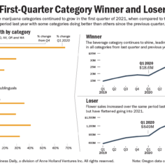 Chart showing the adult use marijuana category winners and losers for the first quarter of 2021