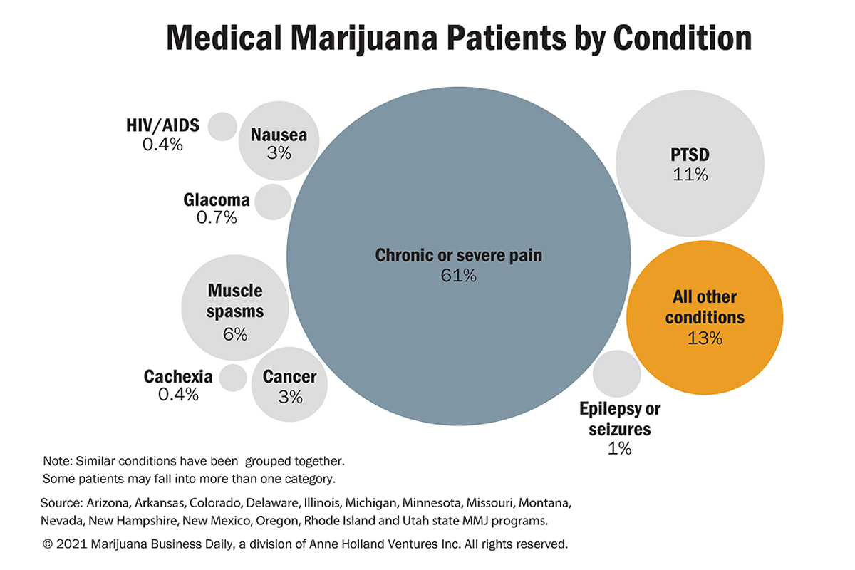 Physicians and marijuana, While physicians see patients benefiting from cannabis, national medical associations remain unconvinced
