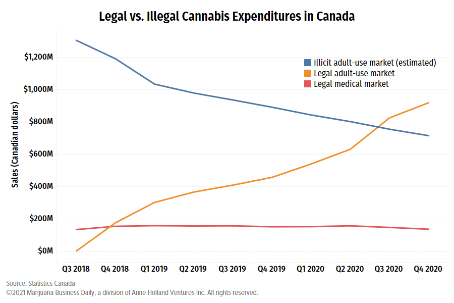 Canada illicit cannabis, Canada's legal cannabis market continues to erode illicit market's share