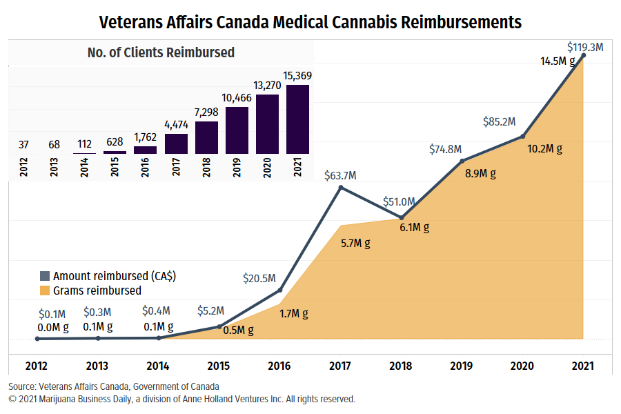 , Medical cannabis reimbursements for Canadian veterans soar past CA$100 million