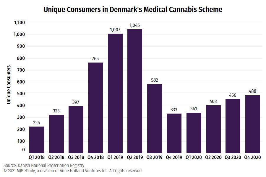 Denmark cannabis, Denmark to make cannabis cultivation law permanent, extend struggling medical scheme