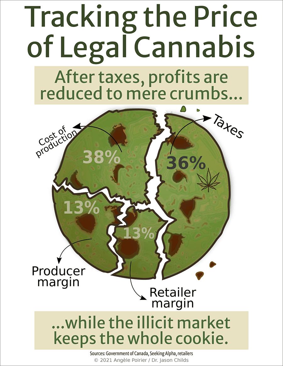Saskatchewan versus Colorado cannabis, Saskatchewan versus Colorado cannabis markets two years after legalization
