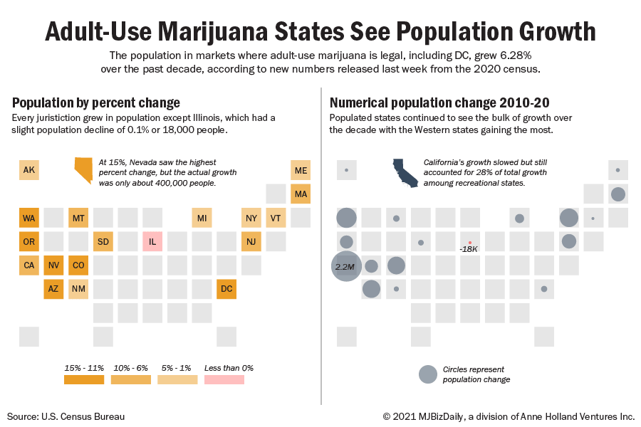 A map showing the changes in population from the 2020 census for states where marijuana is legal.