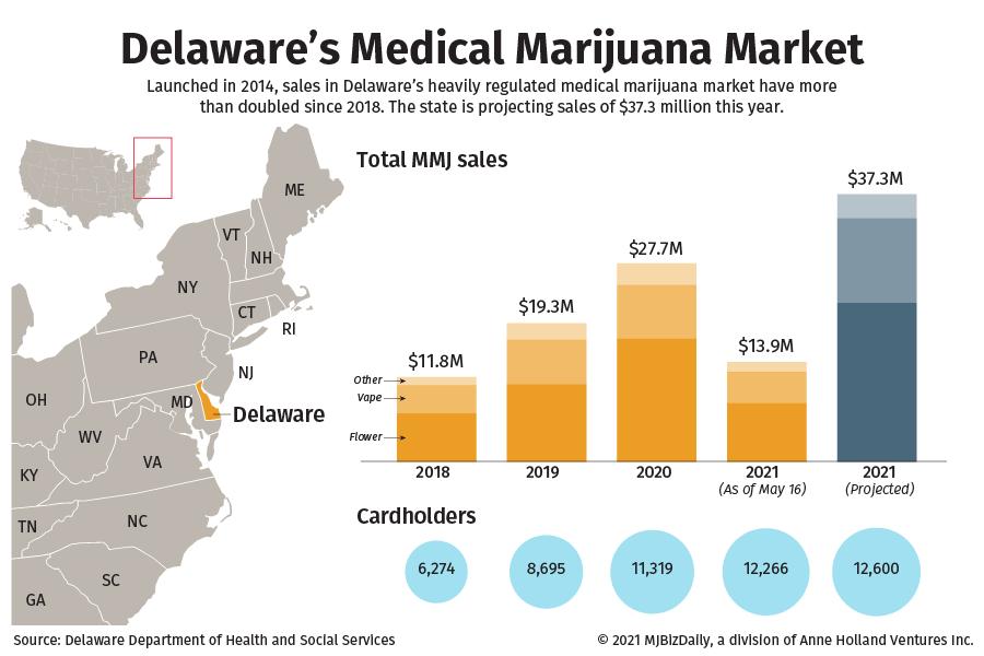 Chart showing sales in Delaware's growing medical marijuana market