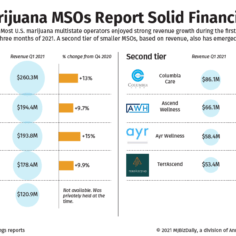 A chart showing Q1 2021 revenue and percentage growth from Q4 2020 from U.S. marijuana MSOs.