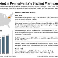 Chart showing recent investment activity in Pennsylvania's marijuana market.