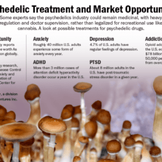 A table showing the potential treatments for psychedelic drugs.