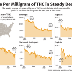 A chart showing the decline in prices per milligram of THC for noninhalable product categories.