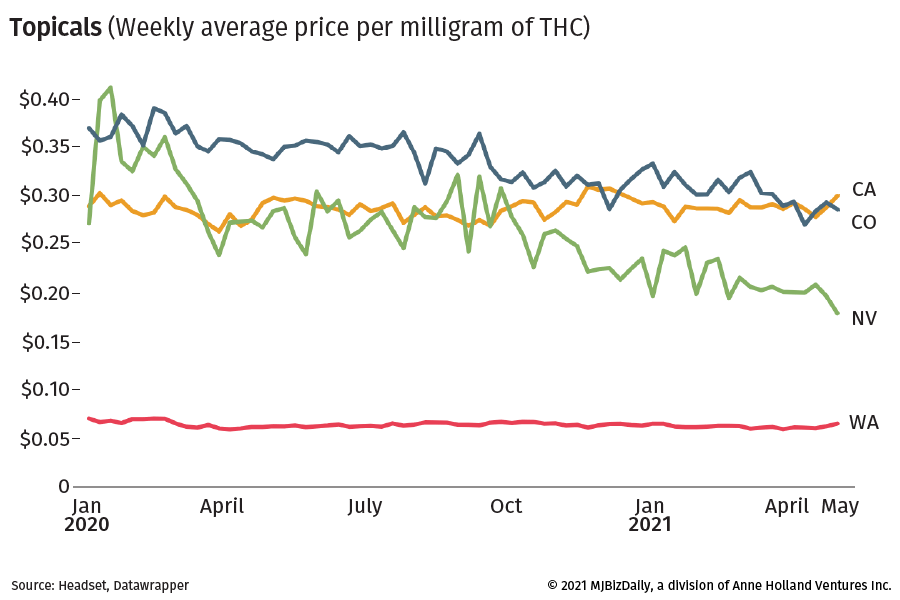 Chart showing weekly average price per milligram price in four states.