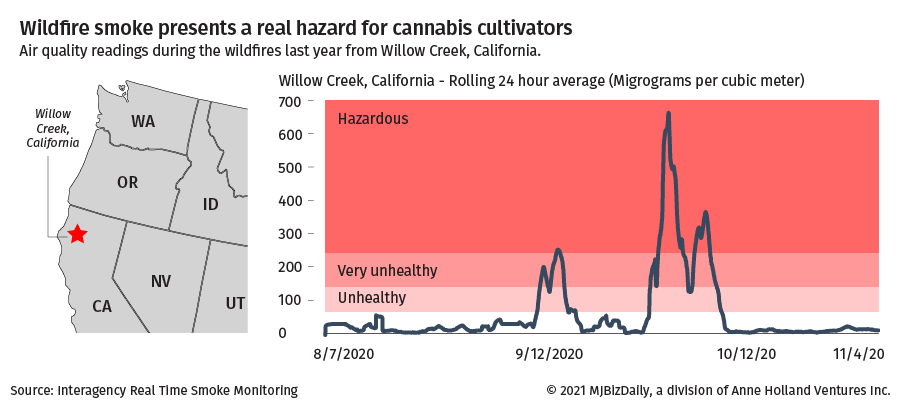 Graphic showing the smoke hazard for cannabis cultivators.