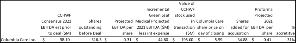 Chart looking at Green Leaf financials