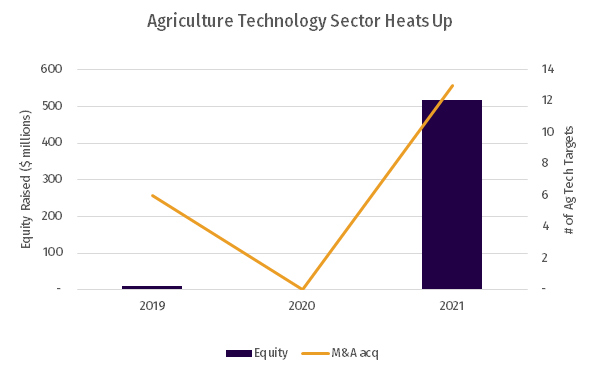 Image of AgTech activity