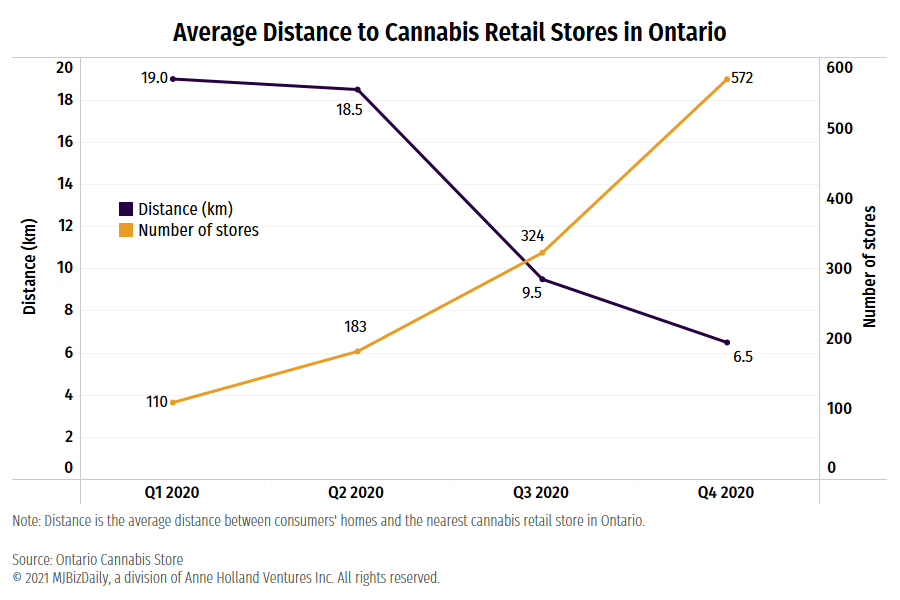Chart detailing the average distance between consumer homes and Ontario cannabis retail stores in 2020