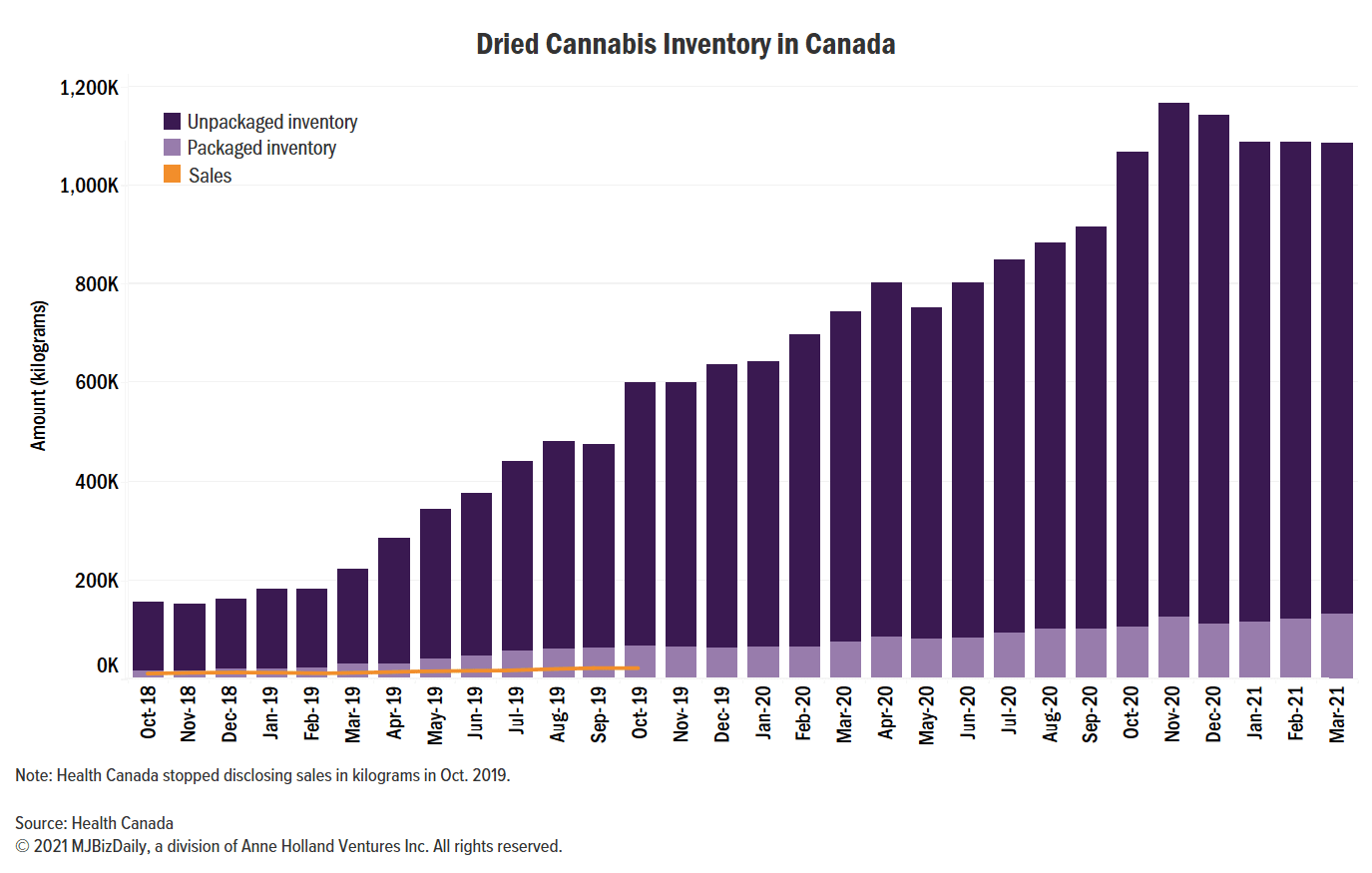 Canadian dried cannabis, Canada's dried cannabis inventory falls four consecutive months