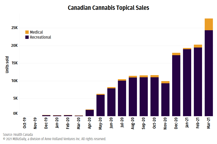Chart showing Canadian sales of cannabis topicals by unit