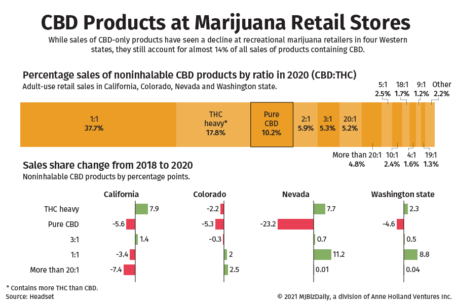 Chart showing the breakdown of products containing CBD by ratio sold a recreational marijuana retailers.