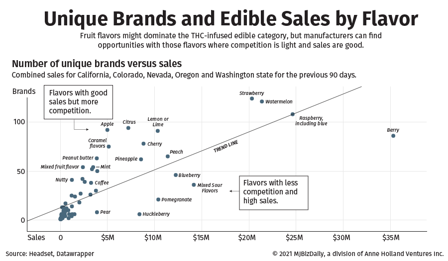 Chart showing edible sales by flavor compared to unique brands.