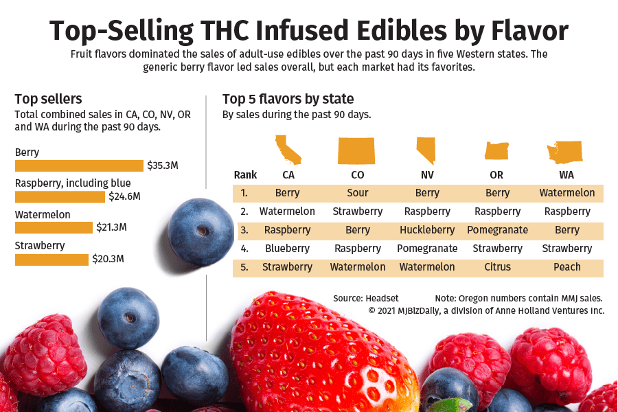 A chart showing which edible flavors are most popular in California, Colorado, Nevada, Oregon and Washington state.