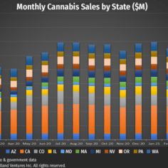 Image of monthly cannabis sales by state