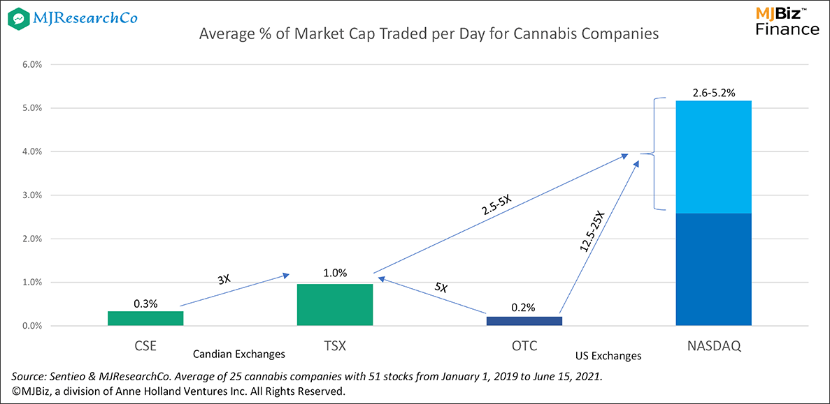 cannabis stocks, Where a cannabis company trades can have a big impact on liquidity, valuation