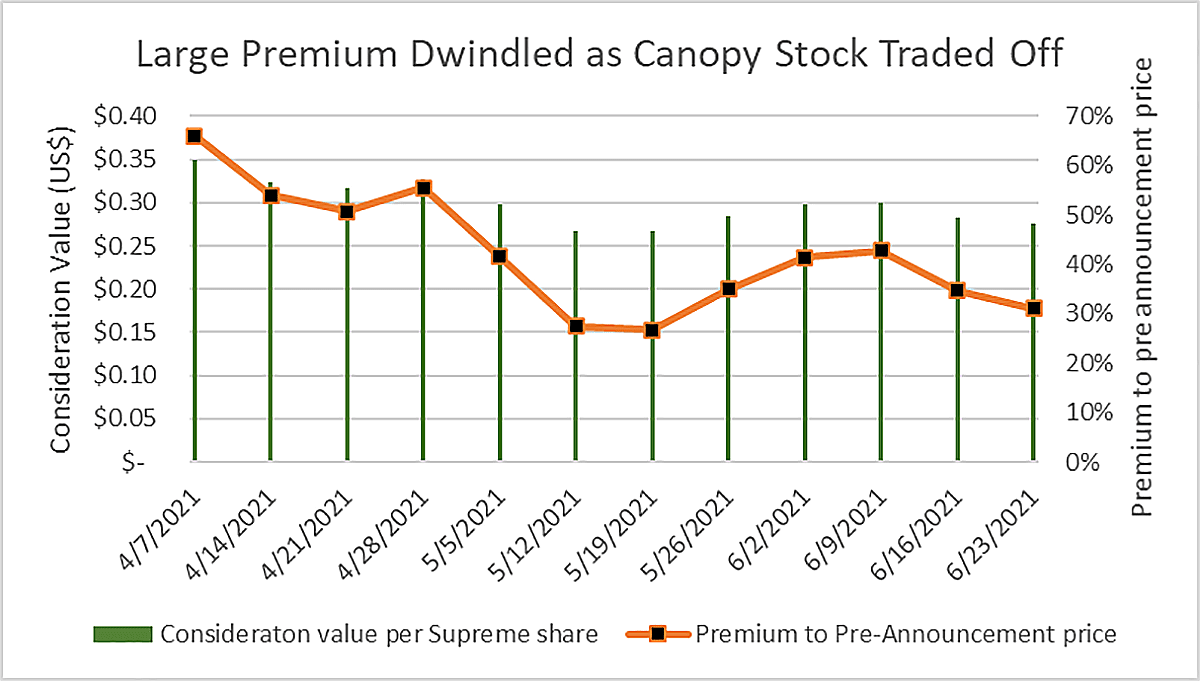 Graf looking at Canopy-Supreme deal