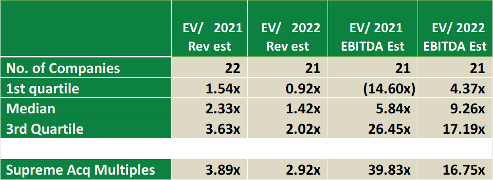 Table looking at Canopy-Supreme deal