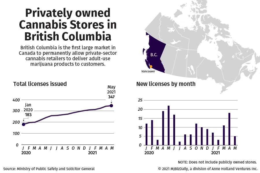 Chart showing the number of privately owned cannabis stores in British Columbia. Total and by new licenses per month.
