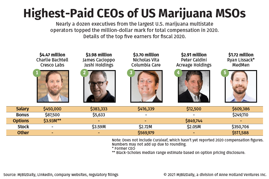 A table listing the top-five highest-paid CEOs of US marijuana MSOs.