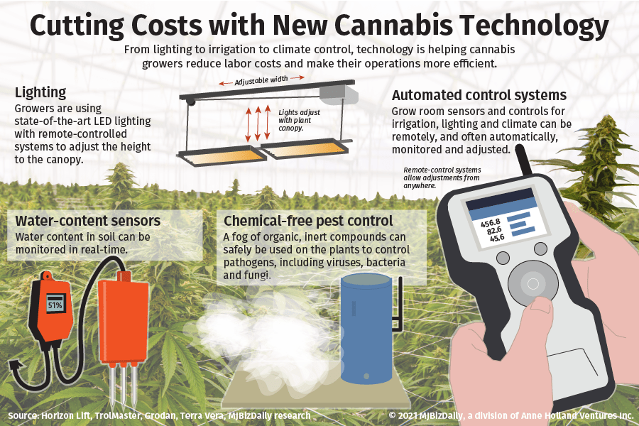 An infographic visualizing new cannabis technology like adjustable lighting, automated control systems, water-content sensors and chemical-free pest control.