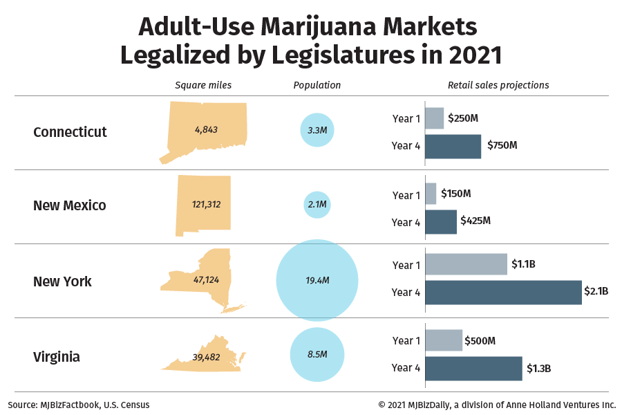 A chart showing the projected retail sales in newly legal markets created by state legislatures.