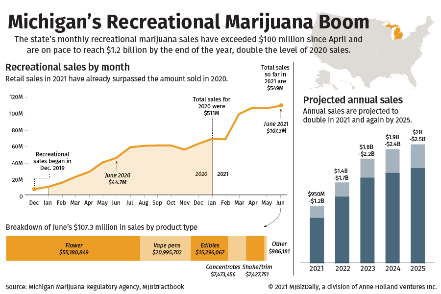 Several charts showing the growth in Michigan's recreational marijuana boom. First showing monthly growth, then yearly projections to 2025. Also a breakdown of June sales by product.